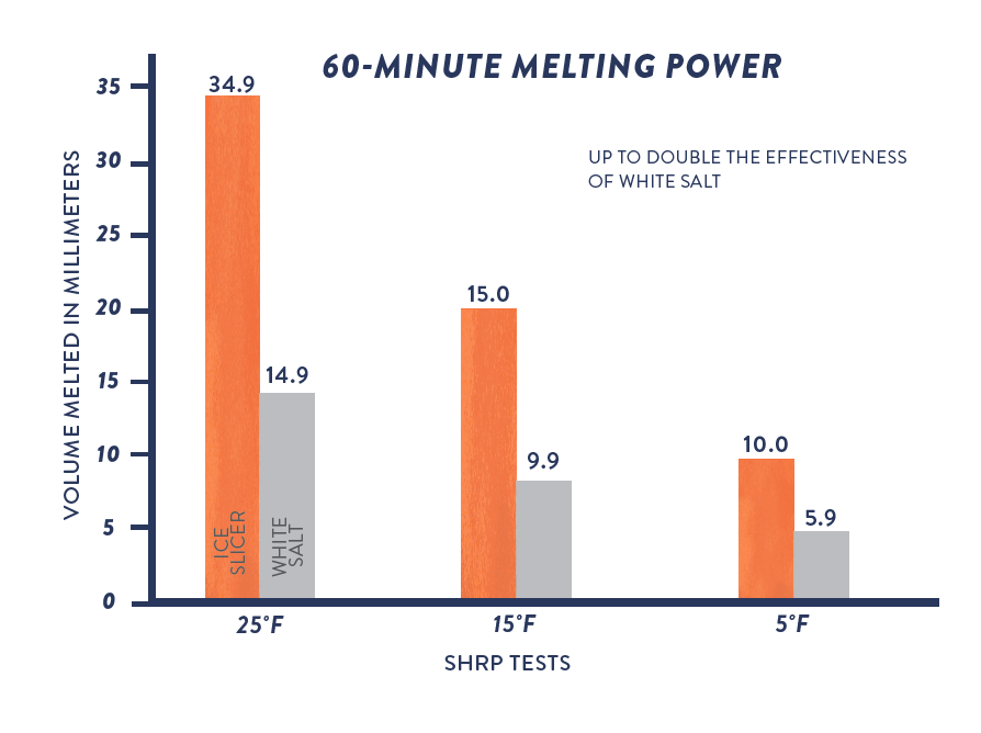 60 Min Melt Graph