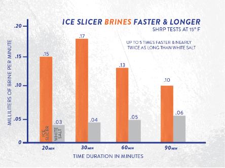 Faster Longer Chart