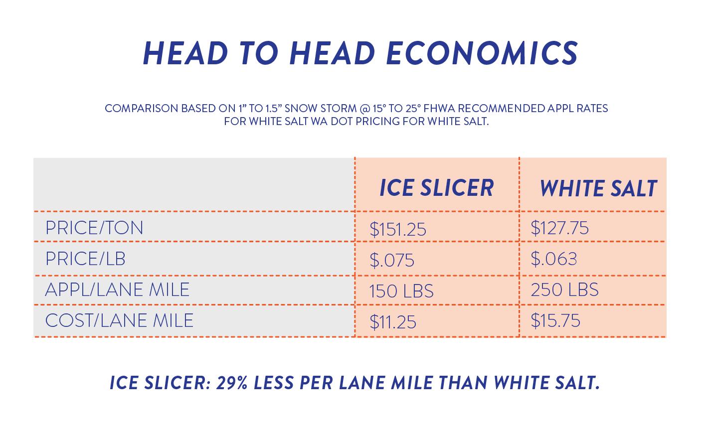 Ice-Slicer-Price-Per-Lane