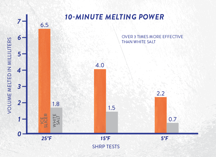 10 minute melting power graph