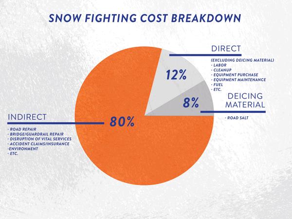 cost breakdown chart